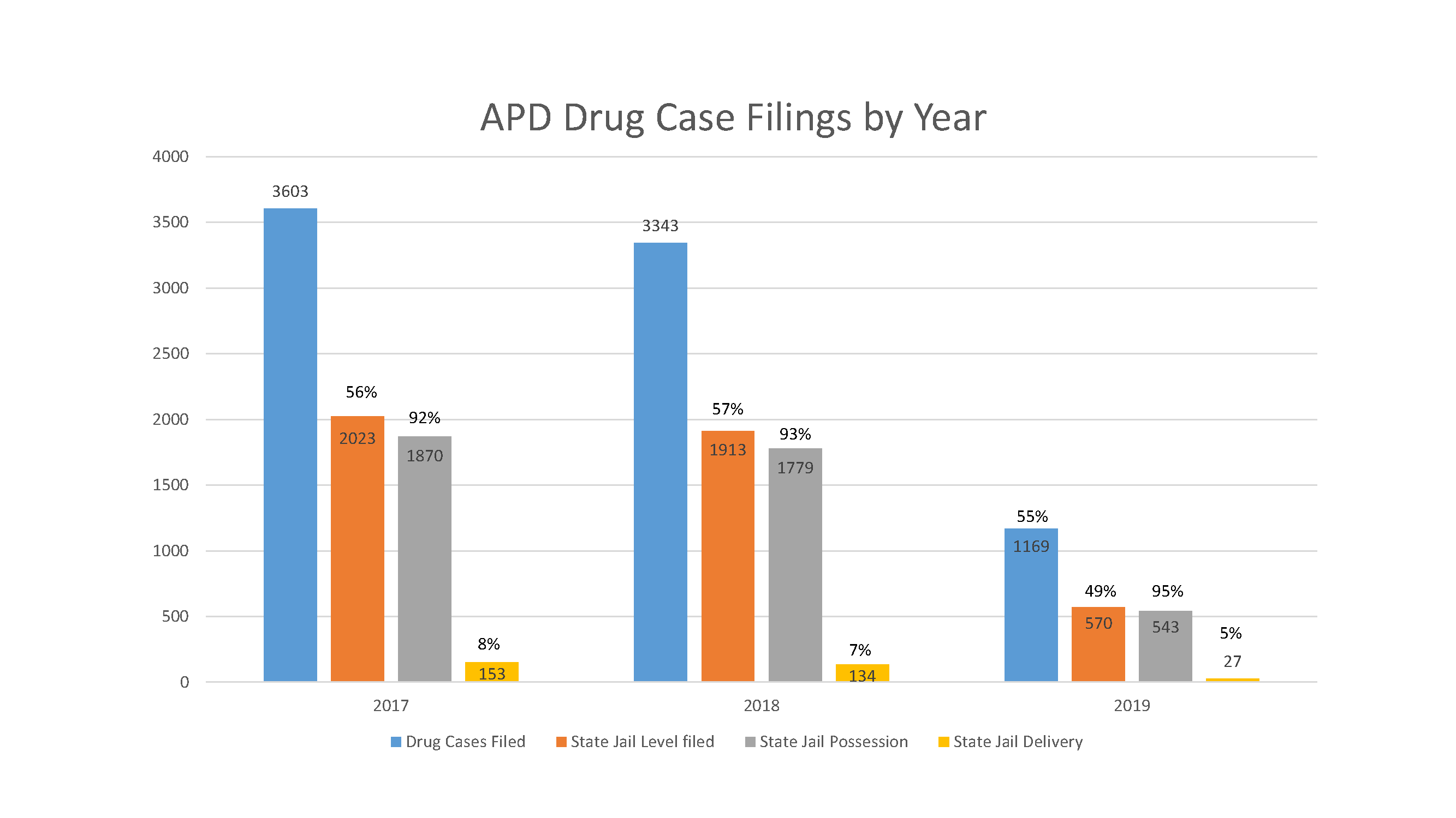 refer to table 10: apd drug case filings by year