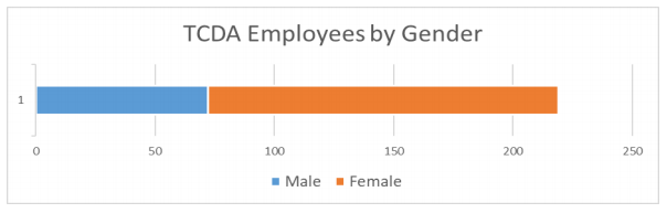 refer to table 2: TCDA employees by gender