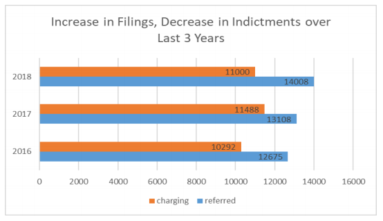 refer to table 1: case filings by year since 2016