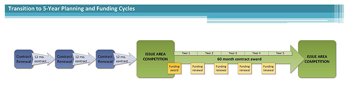 Transition to 5 Year Planning and Funding Cycles