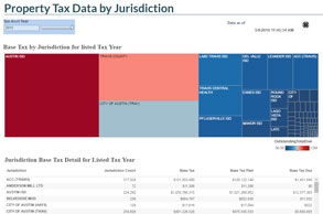 Property Tax Data by Jurisdiction