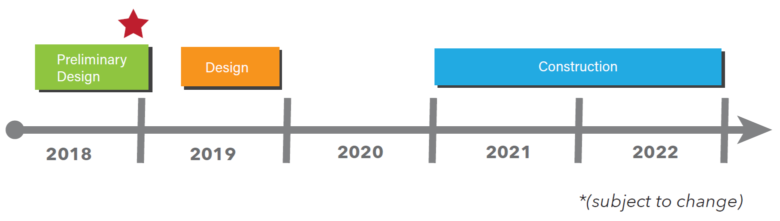 anticipated timeline subject to change. 2018 is preliminary design. 2019 is design. 2021 to 2022 is construction.