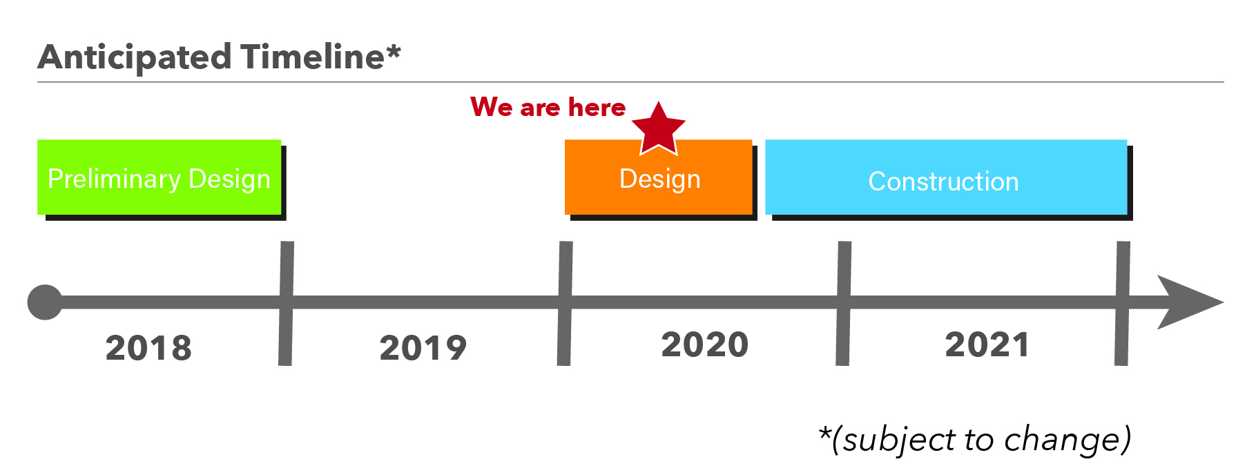anticipated timeline subject to change. 2018 is preliminary design phase. 2020 is design phase. 2020 to 2021 is construction phase.